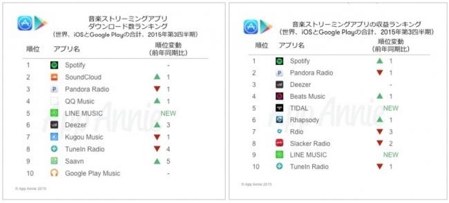 LINE MUSICがダウンロード数で世界5位に、収益も9位