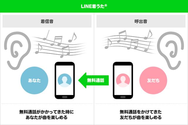 LINEの着信音をLINE MUSICの好きな曲に設定する方法